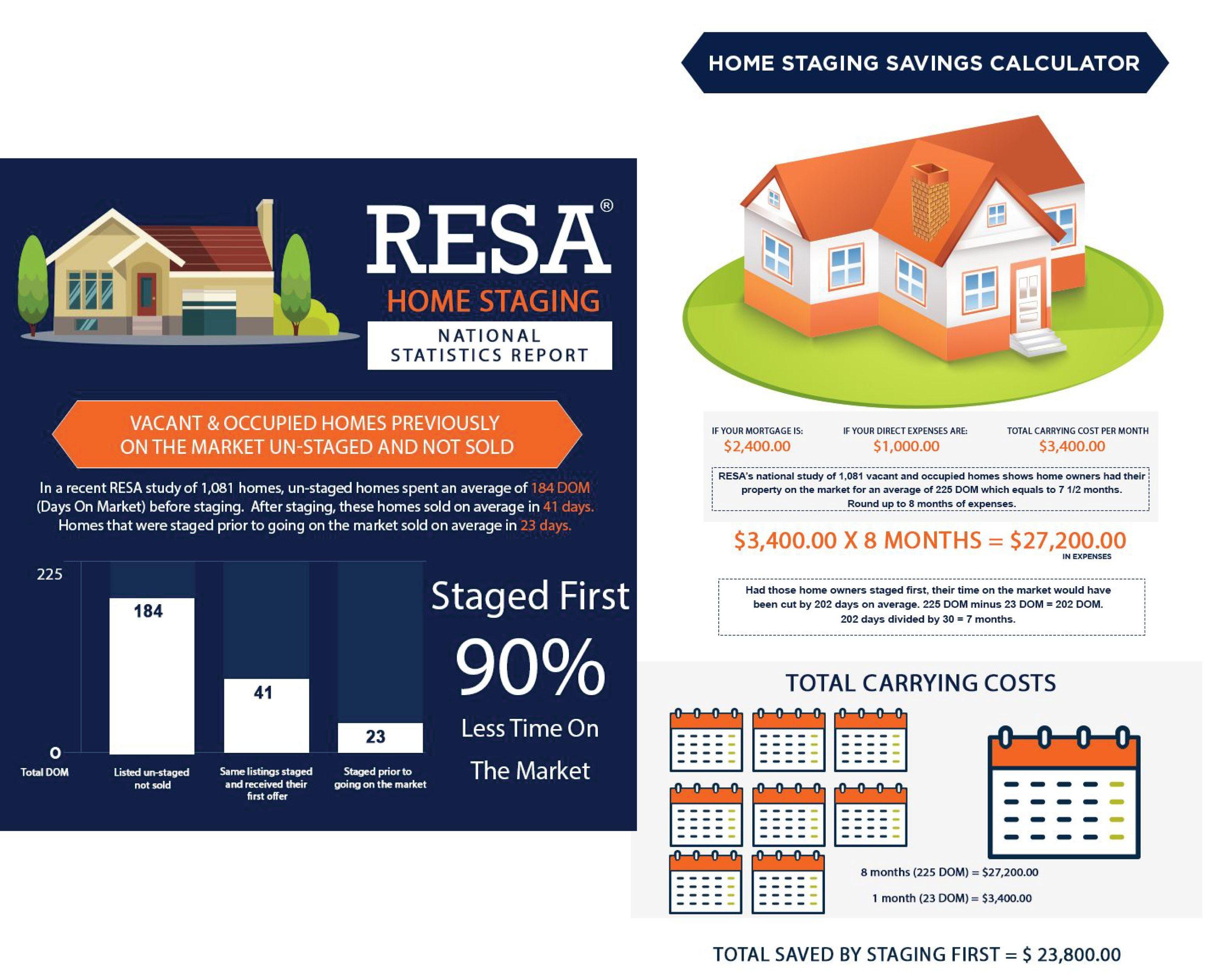 Resa Staging Stats Flyer No Vacancy