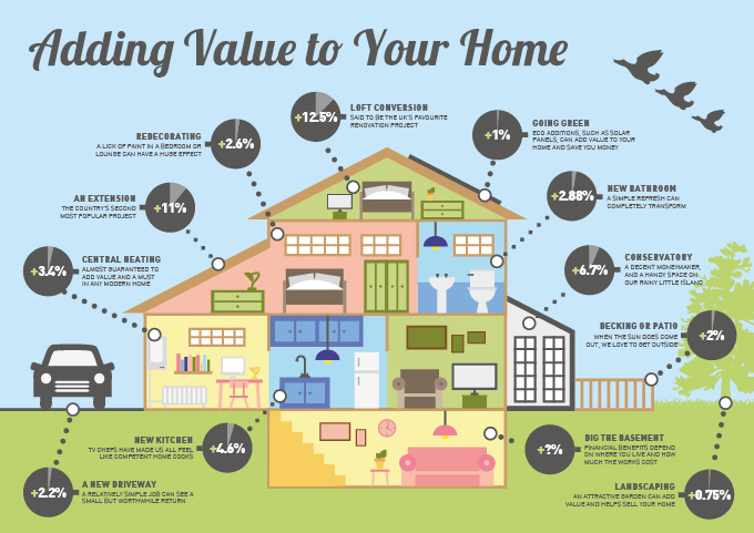 Illustrative graphic about adding value to your home