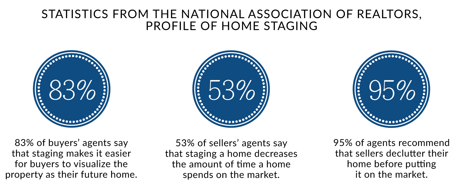 Graphic from the National Association of Realtors on the statistics behind home staging